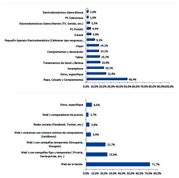 Un 37% de los españoles ya realizó sus compras por Internet durante las pasadas Navidades