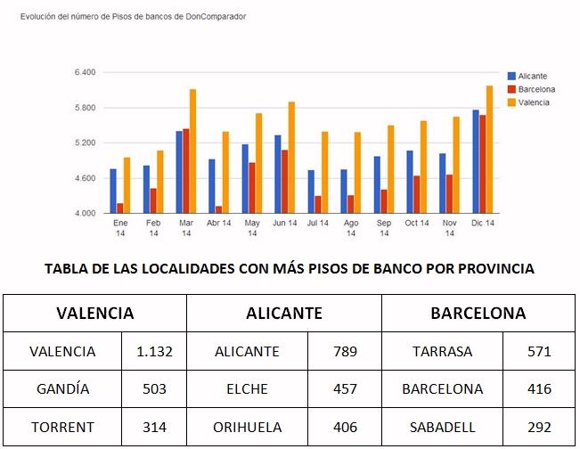 Valencia alicante y barcelona suman el 30 de toda la vivienda bancaria de espa a el mundo - Pisos de bancos en elche ...