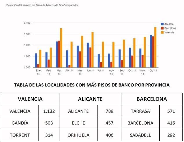 Valencia alicante y barcelona suman el 30 de toda la for Pisos de banco sabadell