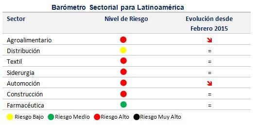 Perspectivas para América Latina tras la caída del precio del petróleo