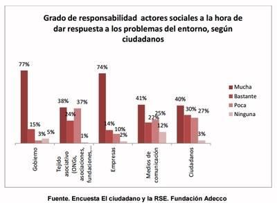 El 63% de los consumidores penaliza a las marcas que no considera responsables