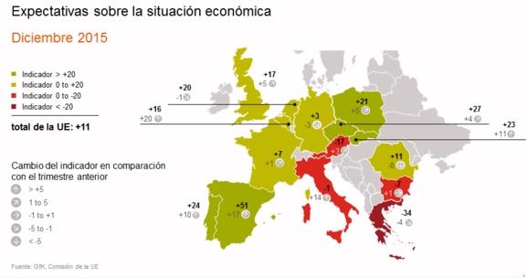 España sufre la mayor caída en Europa en expectativas económicas, mientras el consumo se mantiene estable en valores negativos