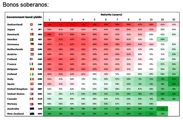 """Oro y depósitos bancarios, alternativas """"sin riesgo"""" a los bonos soberanos"""