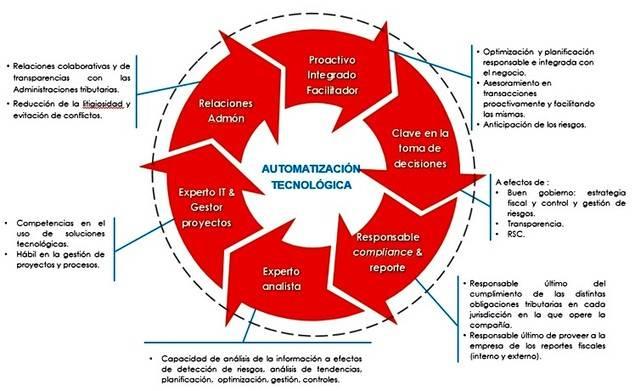 En ésta gráfica se resumen cuáles son las competencias de la función fiscal del futuro.