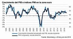 ¿Hay probabilidades de caer de nuevo en recesión?