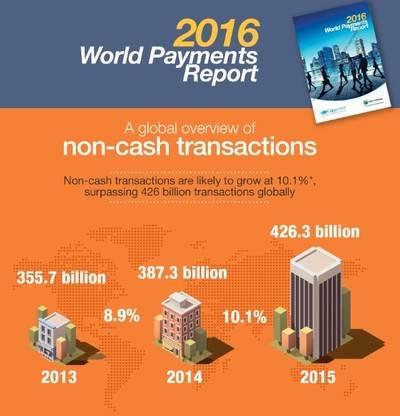 El pago digital crece por primera vez un 10% a nivel mundial
