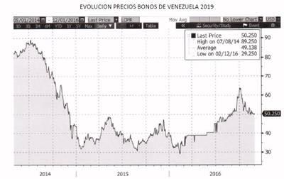 El hedge fund Adar Capital prevé que Venezuela siga pagando su deuda en 2017
