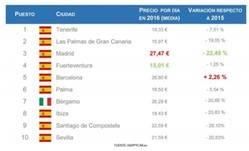 Los precios de coches de alquiler en España descendieron un 4,6% durante 2016