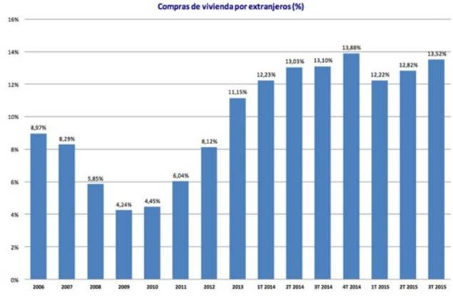 La demanda de viviendas por extranjeros alcanza el 13,38% en España