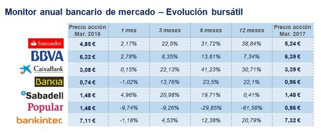 La banca española afronta dificultades para generar ingresos recurrentes