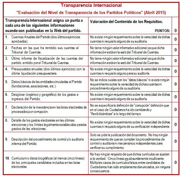 Ciudadanos: 10, Transparencia Internacional: 0