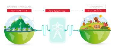 ecovatios, lanza la primera tarifa eléctrica para productores y comercializadores de alimentos ecológicos