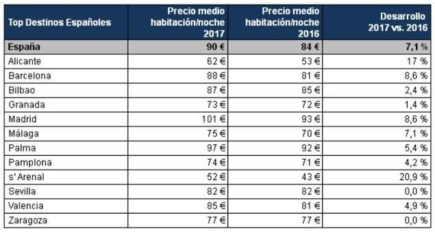 Los precios hoteleros en España subieron un 7,1 %