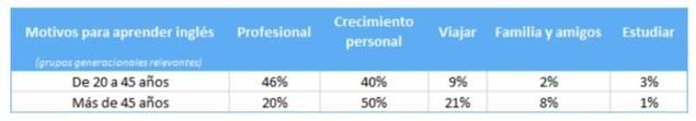 Un tercio de los españoles pierde oportunidades laborales por su inglés