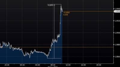 El euro vuelve a testear los máximos de 5 meses registrados esta semana