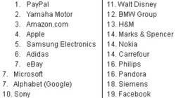 La numeración se corresponde con la posición obtenida por la marcas en el estudio, las más consideradas como excelentes