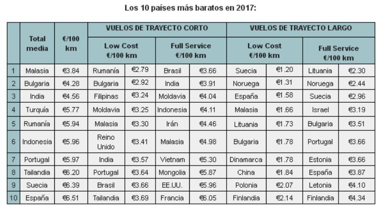Espa a es el d cimo pa s del mundo m s barato para viajar for Vuelos baratos a bulgaria
