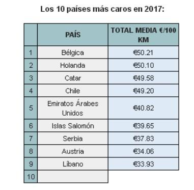 España es el décimo país del mundo más barato para viajar en avión