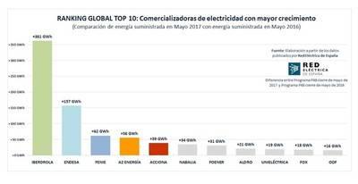 A-Dos Energía destaca entre las principales suministradoras del mercado eléctrico español