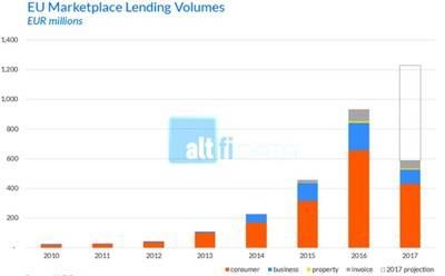 Los préstamos por crowdlending crecerán más de un 30%