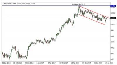 Divergencias entre las bolsas europeas y Wall Street