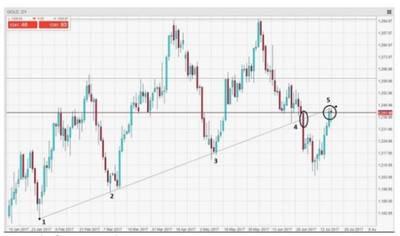 El oro se recupera con la debilidad del dólar