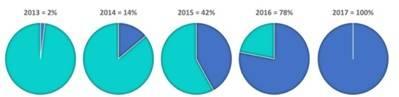 Penetración del Crowdlending en el mercado español durante los últimos 4 años
