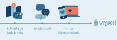 Evolución del perfil del turista en los últimos años