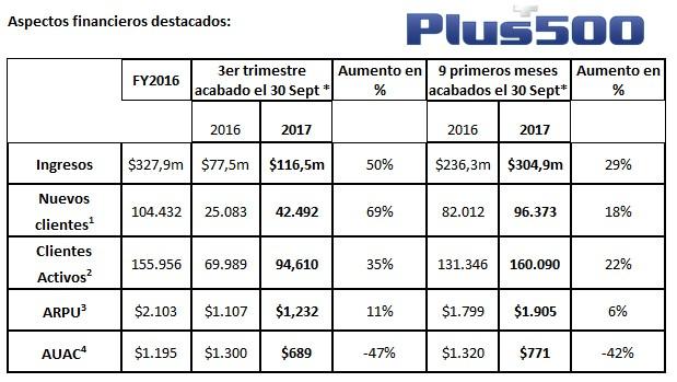 Plus500 aumenta sus ingresos un 50% en el tercer trimestre