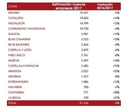 La creación de empresas en España se frena
