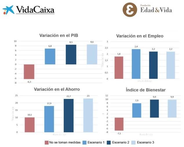 Variación en el PIB, la tasa de empleo, la tasa de ahorro y la de bienestar con estructura demográfica prevista por el INE en 2025. Fuente: 'El ahorro para la jubilación a través de la empresa'.