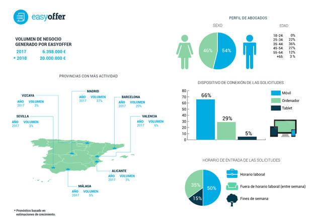 Easyoffer genera más de 6 millones de euros en Internet