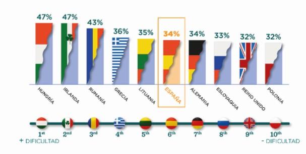 España, en el top ten de los países europeos con más dificultad para afrontar el inicio del año