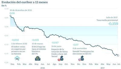 El euríbor podría celebrar sus dos años en negativo con un nuevo mínimo histórico