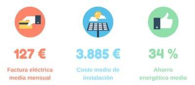 Los españoles ahorran un 34% de media gracias al autoconsumo