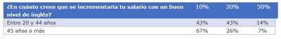 El 87% de los españoles cree que las personas que dominan el inglés disfrutan de mejores condiciones laborales