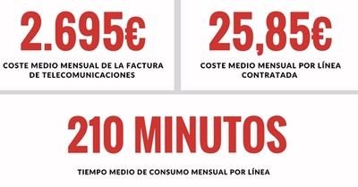 Las pymes españolas gastan 32.343 euros al año en la factura del teléfono