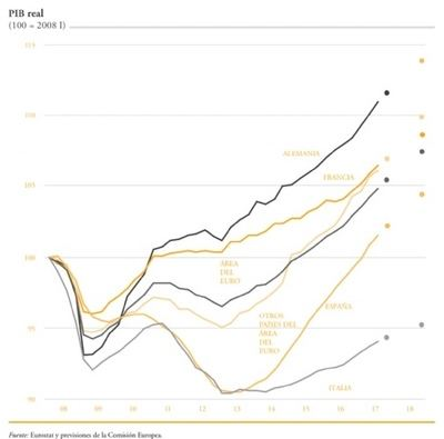 Más y mejor empleo, deuda pública y digitalización, tareas pendientes de la recuperación española