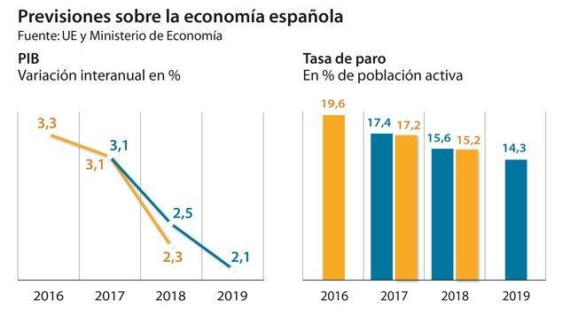 La economía española creció 0,7 por ciento en primer trimestre