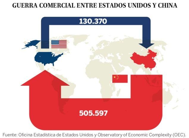 China decide imponer aranceles adicionales a las importaciones de EEUU por 50.000 millones de dólares