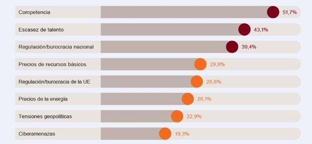Mayores amenazas al crecimiento para las empresas de tamaño medio en al UE