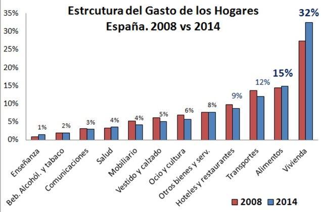 Sube la deuda de los hogares españoles en créditos al consumo por primera vez en ocho años