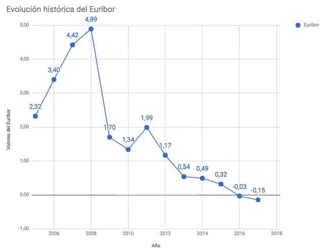 La tendencia al alza del euríbor hace resurgir el interés por las hipotecas fijas