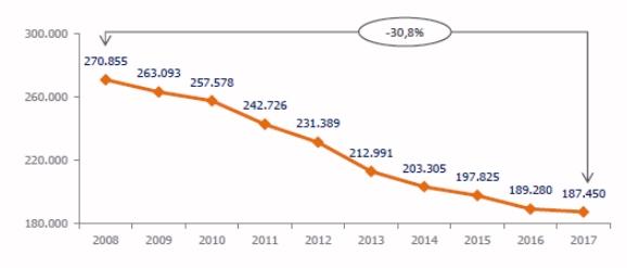 Evolución números de empleados (entidades de depósito)
