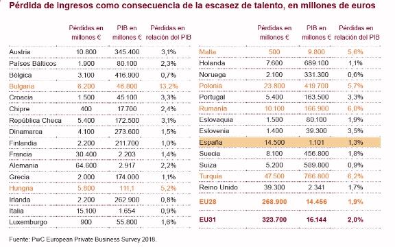 Las empresas medianas en Europa pierden más de 320.000 millones de euros en ingresos al año