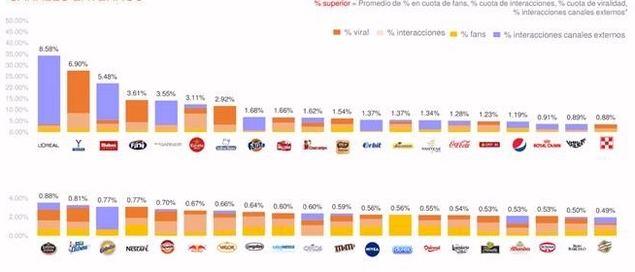Top 40 marcas FMCG  promedio perfiles propios+ interacciones de instagram en canales externos