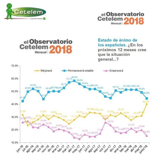 El optimismo sobre el futuro de la situación general ha aumentado diez puntos en un año