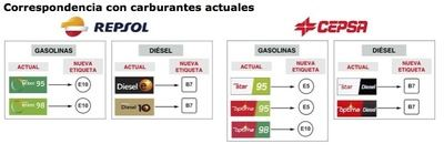 Nuevo etiquetado europeo para los carburantes de los vehículos de motor de explosión