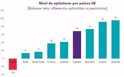 Los directivos españoles, entre los más optimistas de la Unión Europea