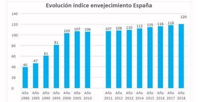 España alcanza un nuevo máximo histórico (120%): ya se contabilizan 120 mayores de 64 años por cada 100 menores de 16